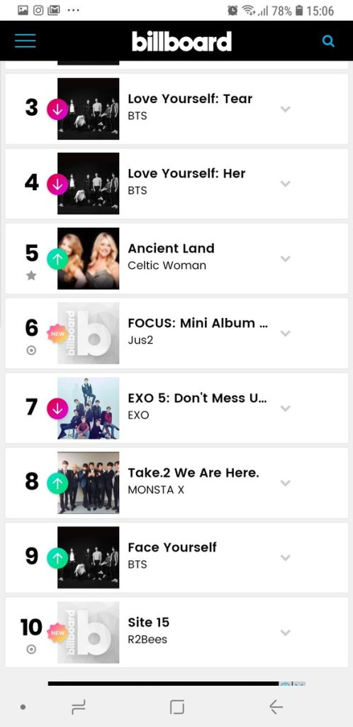 R2Bee's 'SITE 15' peaks at No. 10 on Billboard World Album chart.