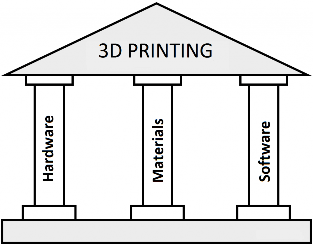 Hardware Materials And Software The 3 Pillars Of 3d