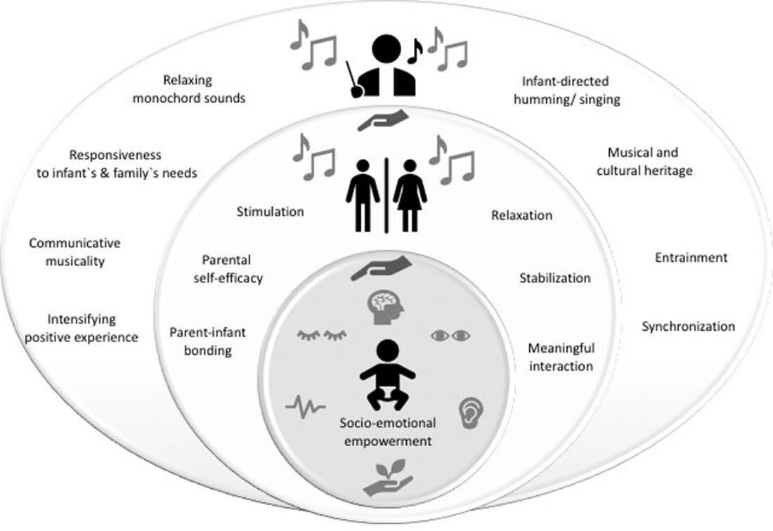 Abbildung Kreative Musiktherapie bei Frühgeburt
