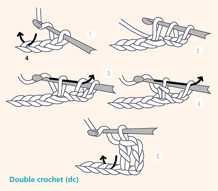 Basic crochet stitches: how to crochet a double crochet (dc)