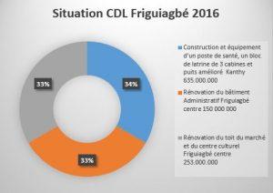 Situation CDL Friguiagbé en 2016