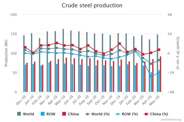 steel-production-crude-may-2020-1