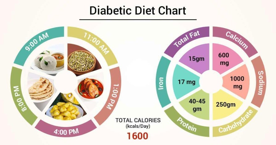 What is Proper Diet Plan If You Are Suffering From Diabetes