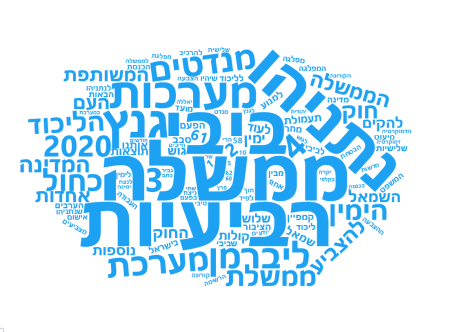 Wordcloud excludes Hebrew stop words and the word 'elections'