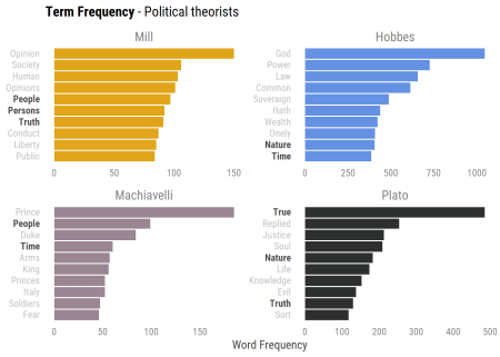 Term frequency plot with words that are common across documents in bold