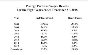 Warren Buffett Bet A Million Dollars On This Investment