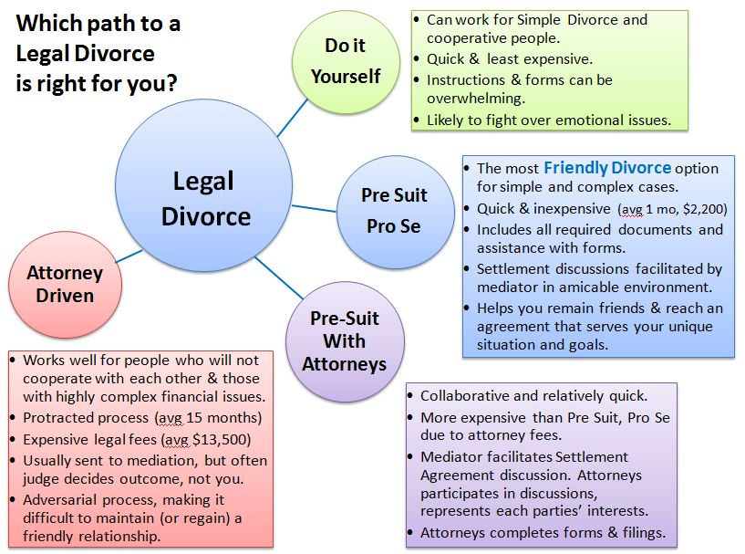 Legal divorce options graphic for blog 10 amity mediation legal divorce options graphic for blog 10 solutioingenieria Images
