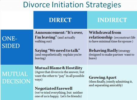 Divorce Initiation Strategies