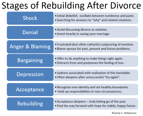 stages-of-rebuilding-after-divorce-jamie-c-williamson
