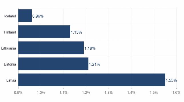 5 دول أوروبية لديها أقل معدل لفرض التأشيرات