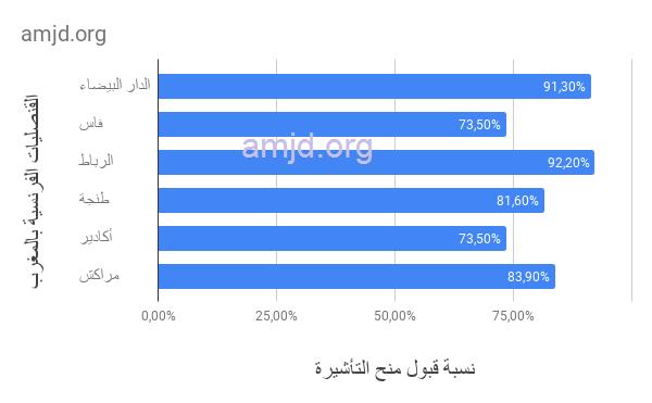 تأشيرة فرنسا من المغرب