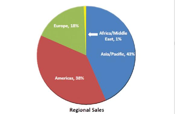 حصة العرب من البيع المباشر