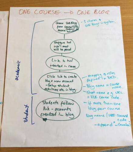 One Course / One Blog