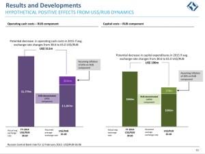 Eurochem devaluation analysis