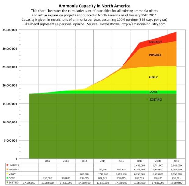 Ammonia Capacity-01152014