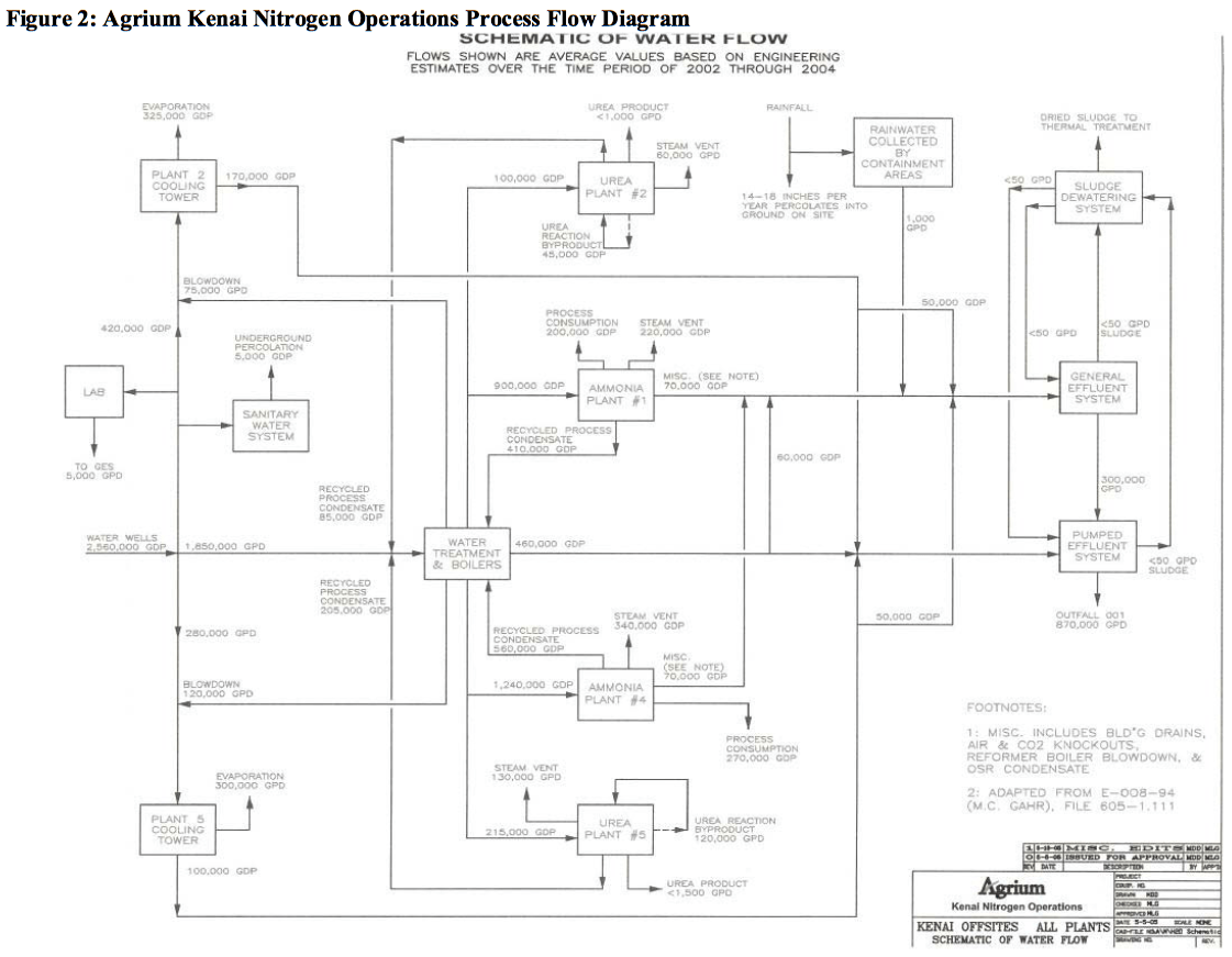 Operations Process Flow Diagram Wiring Diagrams Management The Water Intensity Of Ammonia Industry Chart