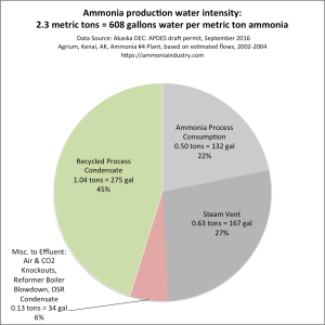 Ammonia Water Intensity. Click to embiggen.