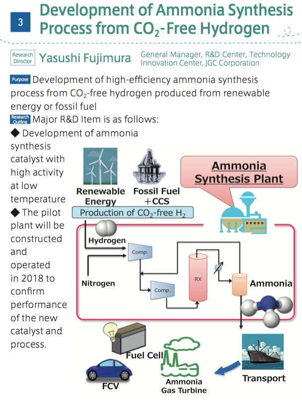 Low Carbon Ammonia Synthesis Japan S Energy Carriers R