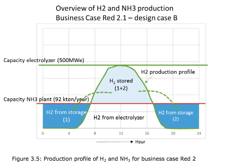 a discussion on the usage of ammonia African ammonia and urea capacity additions a discussion of the price forecast methodology, factors driving the pr ice forecast chemical - ammonia and urea markets this prospectus is for the recipient's internal use only.