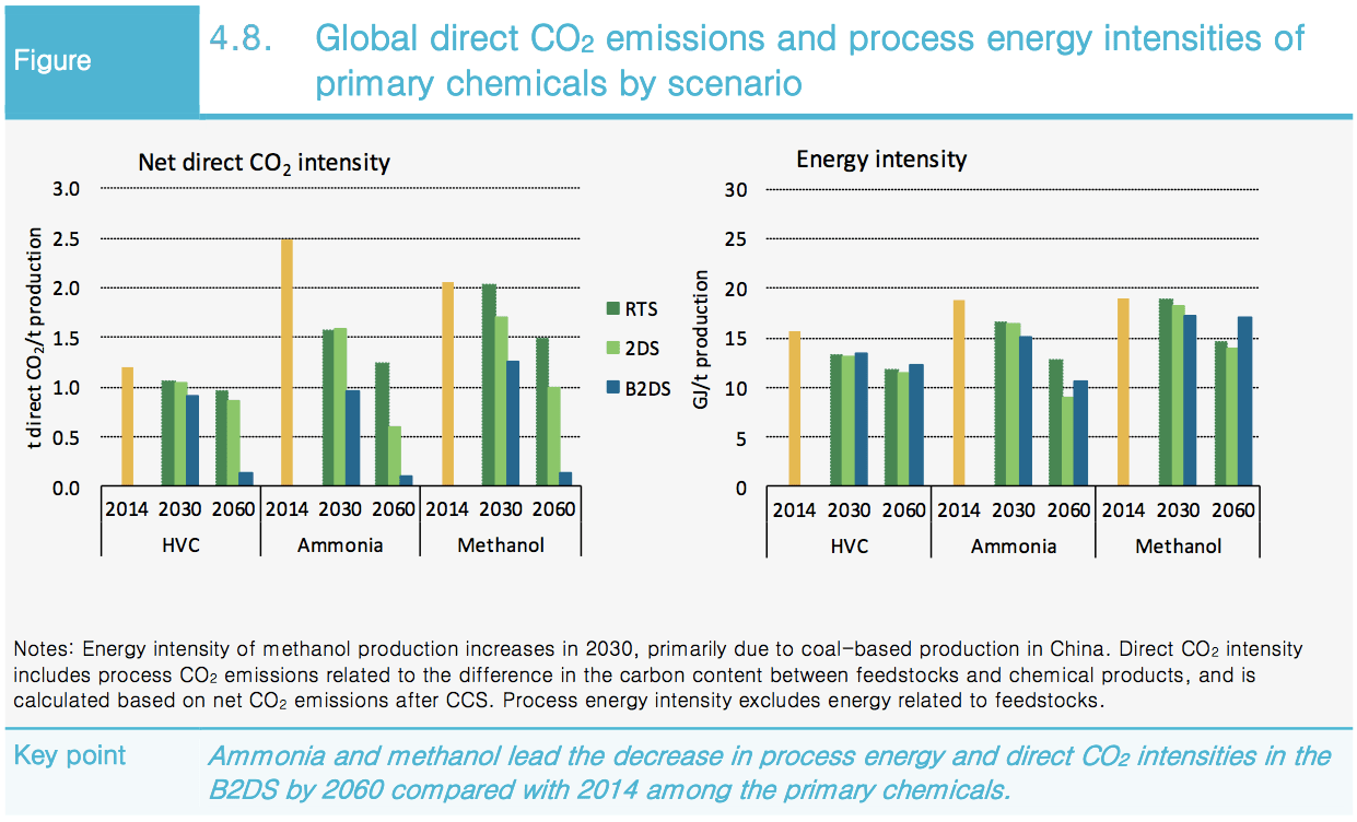 The International Energy Agencys Scenarios For Renewable Ammonia Note This Is A Thumbnail Diagram Click On It To Enlarge Oecd Iea 2017 Technology Perspectives Publishing Licence Ieaorg Tc