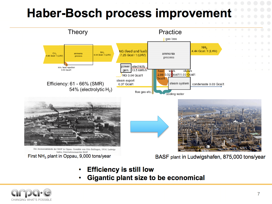 The future of ammonia improvement of haber bosch or grigorii soloveichik arpa e future of ammonia production improvement of haber bosch process or electrochemical synthesis ccuart Gallery