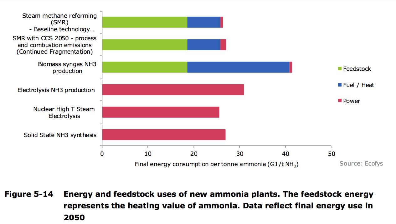 Ammonia technology portfolio: optimize for energy efficiency and