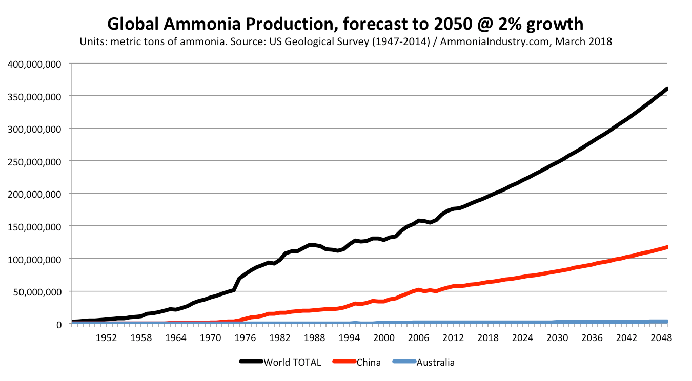 What drives new investments in low-carbon ammonia production