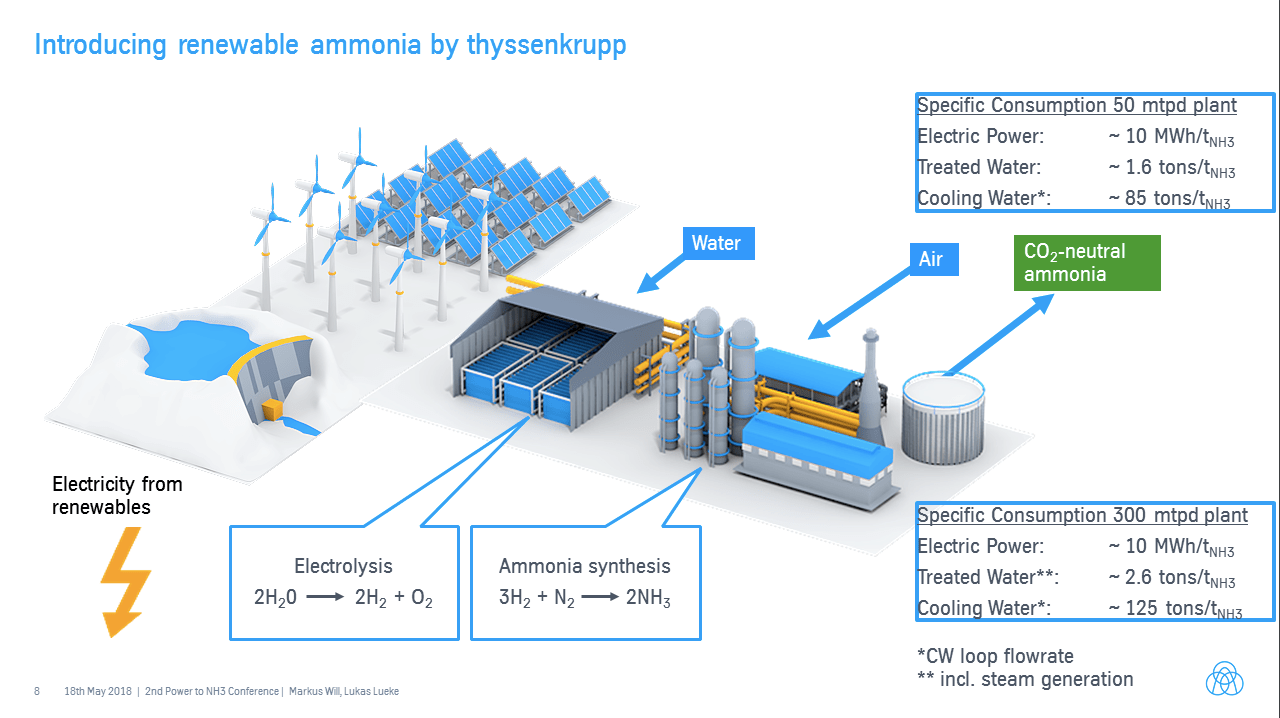 "ThyssenKrupp's ""green hydrogen and renewable ammonia value"