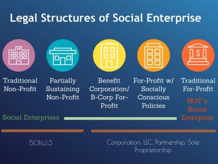 Legal Structures for What We Do Page