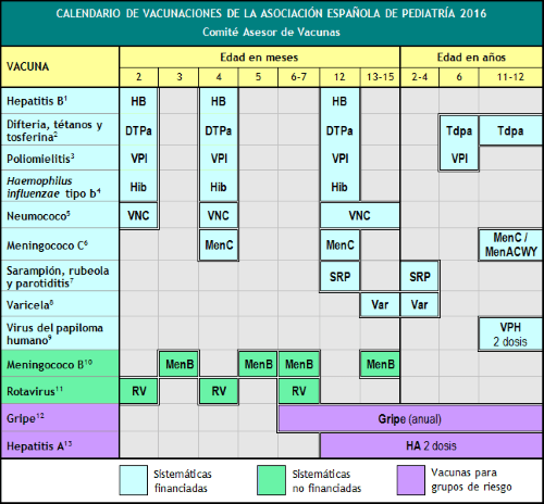 calendario vacunas