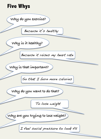 Ask Why Five Times A More Beautiful Question By Warren