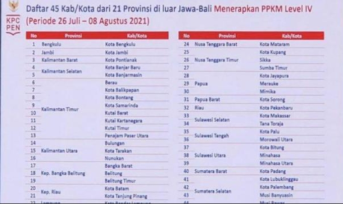 Daftar 21 Provinsi, 45 Kabupaten Kota di Luar Jawa Bali yang akan menerapkan PPKM Darurat Level IV