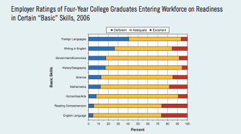 Employer rating of grad skills (2018)