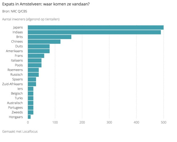 The number of Indian expats in Amstelveen