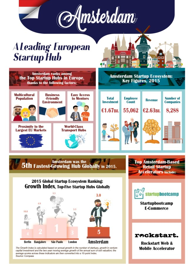 amsterdam_infographic_a4