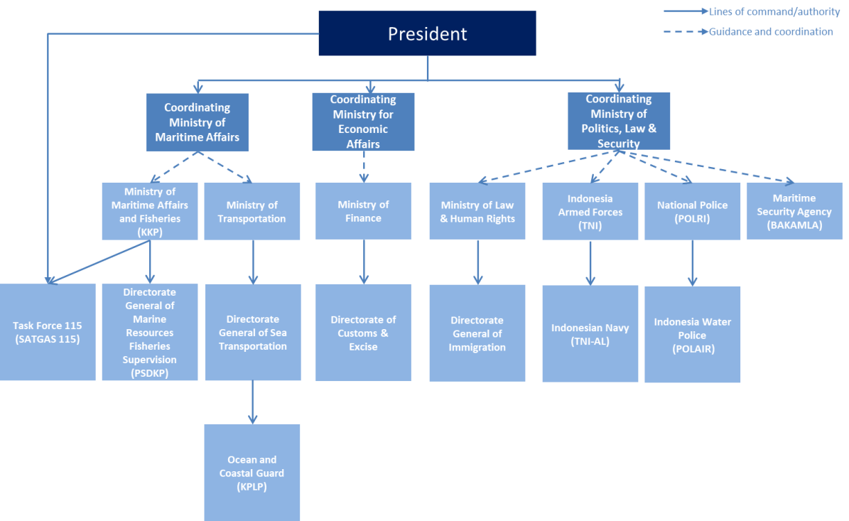 """Organizational structure of Indonesian maritime security. Source: Morris, Lyle J. and Paoli, Giacomo Persi """"A Preliminary Assessment of Indonesia's Maritime Security Threats and Capabilities,"""" RR-2469, (RAND Corporation 2018), 35."""
