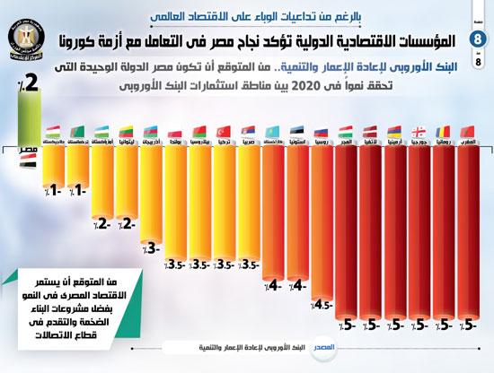 توقعات النمو المصري وفقاً للبنك الأوروبي لاعادة الاعمار والتنمية