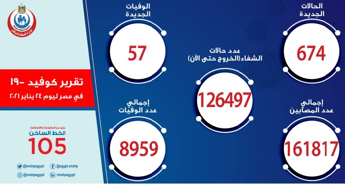 أعداد الاصابات والوفيات بكورونا اليوم الأحد