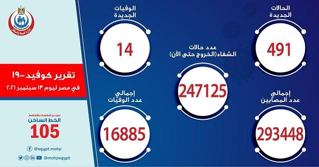 احصائية أعداد الإصابات والوفيات بفيروس كورونا