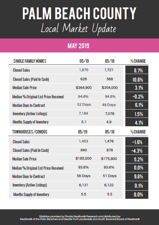 Palm Beach County Local Market Update for May 2019