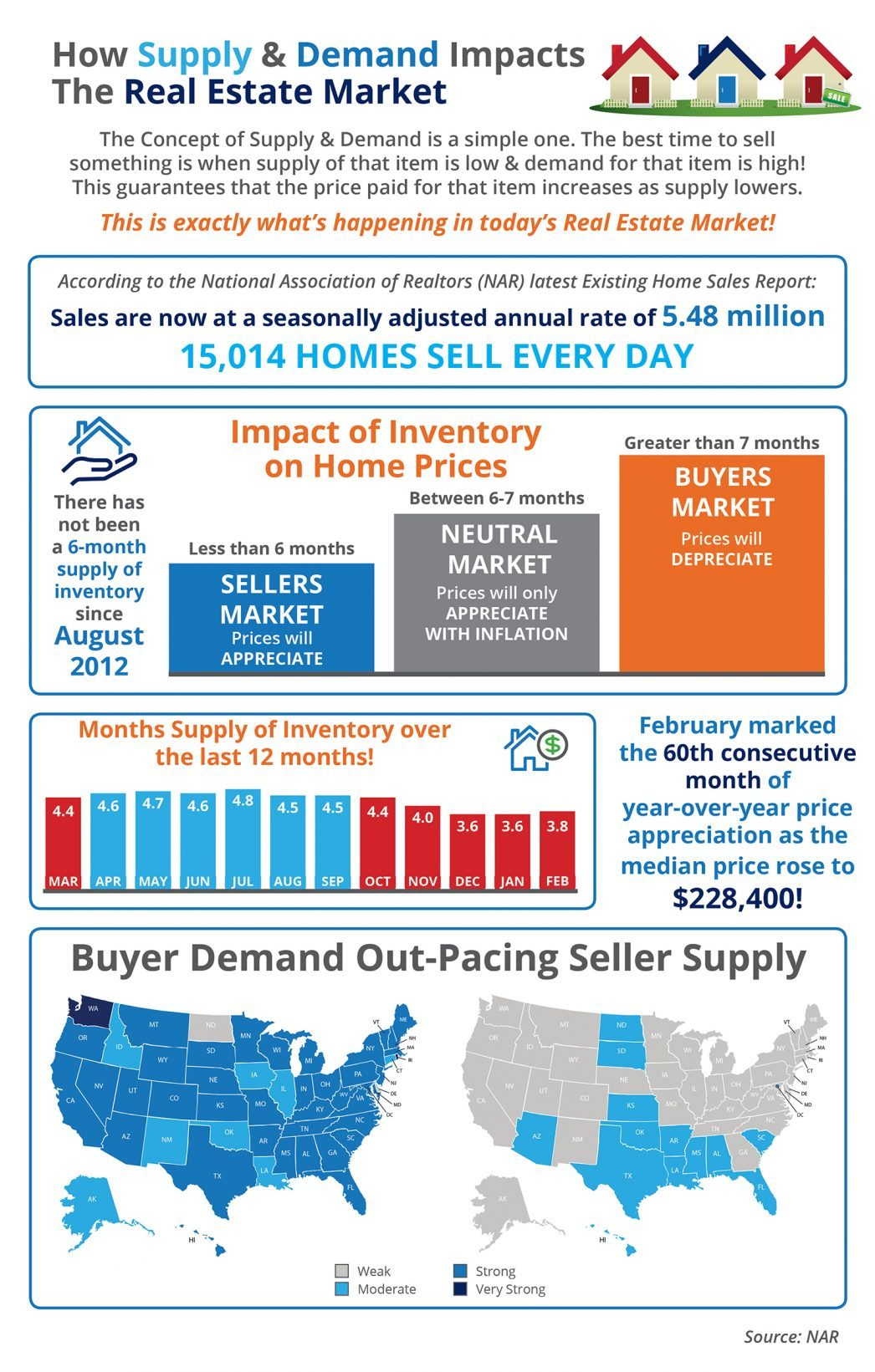 How Low Supply Amp High Demand Impacts The Real Estate