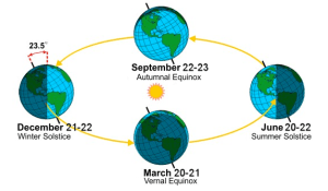 Axial-tilt-and-seasons