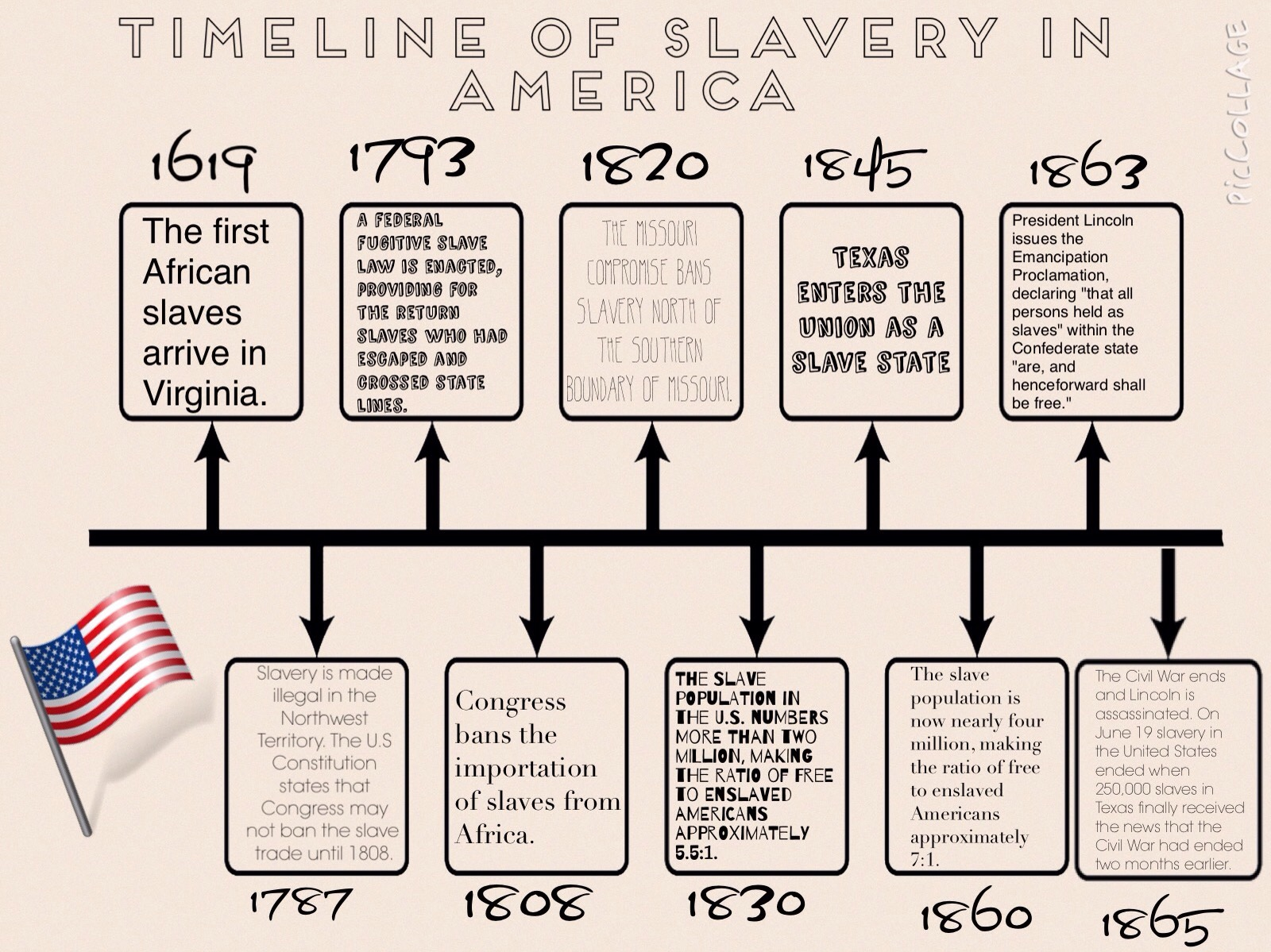 Usa Slavery Timeline