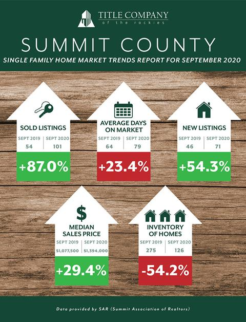 summit county real estate stats