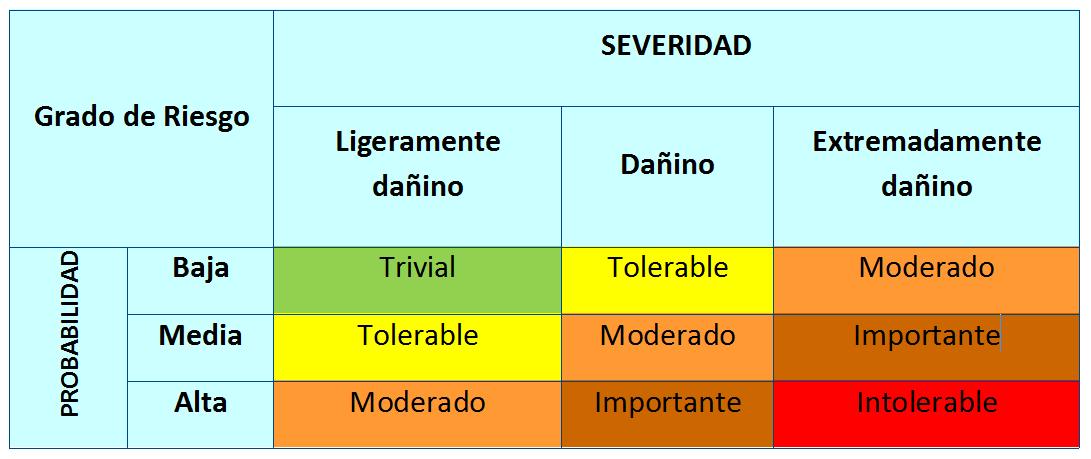 Tabla 1. Evaluación del grado de riesgo en función de la severidad y la probabilidad. (Gómez Cano et al., 1996)