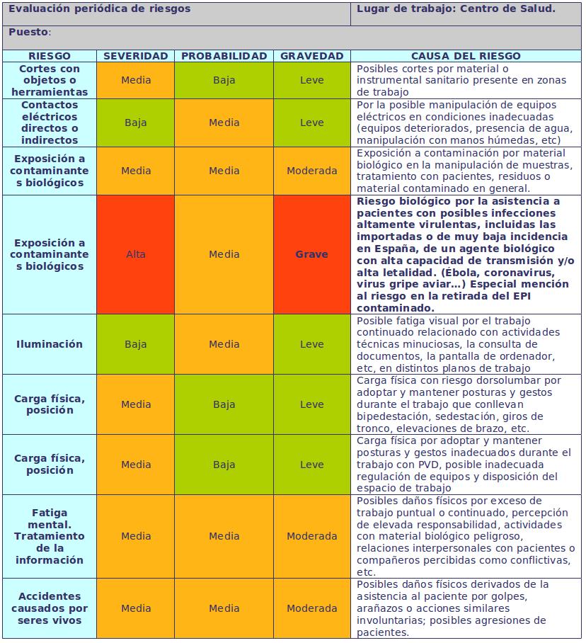 Tabla 2. Ejemplo de parámetros de una Evaluación de riesgos en un centro de Salud de Atención primaria.