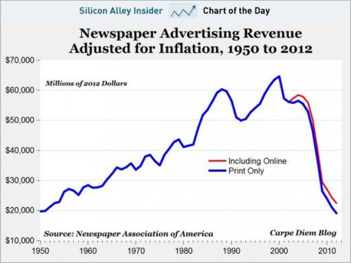 Newspaper advertising collapse