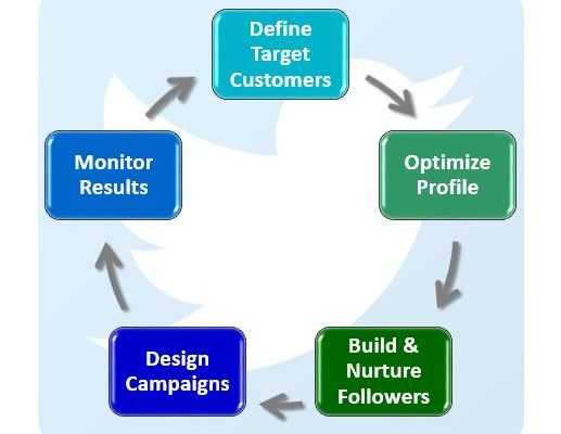 How to Effectively Use Twitter for Lead Generation