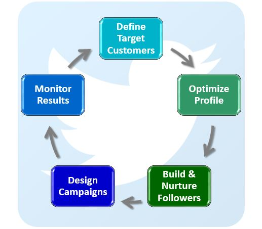 Social Media Lead Generation Framework