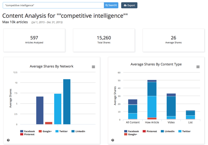 BuzzSumo Content Analysis Screenshot - by Network / Type
